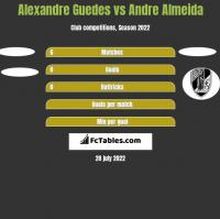 Alexandre Guedes vs Andre Almeida h2h player stats