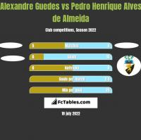 Alexandre Guedes vs Pedro Henrique Alves de Almeida h2h player stats