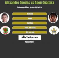 Alexandre Guedes vs Abou Ouattara h2h player stats