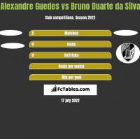 Alexandre Guedes vs Bruno Duarte da Silva h2h player stats
