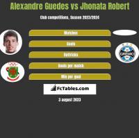 Alexandre Guedes vs Jhonata Robert h2h player stats