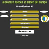 Alexandre Guedes vs Ruben Del Campo h2h player stats