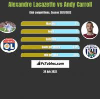 Alexandre Lacazette vs Andy Carroll h2h player stats