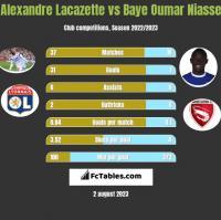 Alexandre Lacazette vs Baye Oumar Niasse h2h player stats