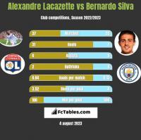 Alexandre Lacazette vs Bernardo Silva h2h player stats