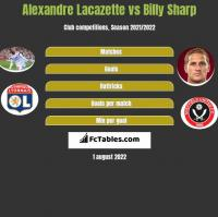 Alexandre Lacazette vs Billy Sharp h2h player stats