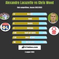 Alexandre Lacazette vs Chris Wood h2h player stats