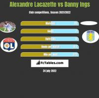Alexandre Lacazette vs Danny Ings h2h player stats