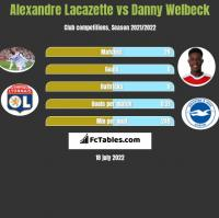 Alexandre Lacazette vs Danny Welbeck h2h player stats