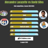 Alexandre Lacazette vs David Silva h2h player stats