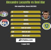 Alexandre Lacazette vs Deni Alar h2h player stats