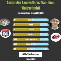 Alexandre Lacazette vs Gian-Luca Waldschmidt h2h player stats