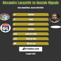 Alexandre Lacazette vs Gonzalo Higuain h2h player stats