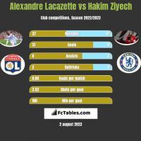 Alexandre Lacazette vs Hakim Ziyech h2h player stats