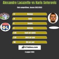 Alexandre Lacazette vs Haris Seferovic h2h player stats