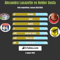 Alexandre Lacazette vs Helder Costa h2h player stats