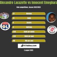 Alexandre Lacazette vs Innocent Emeghara h2h player stats