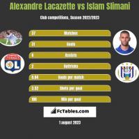 Alexandre Lacazette vs Islam Slimani h2h player stats