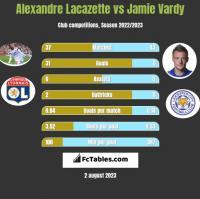 Alexandre Lacazette vs Jamie Vardy h2h player stats