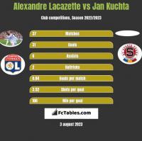 Alexandre Lacazette vs Jan Kuchta h2h player stats
