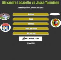 Alexandre Lacazette vs Jasse Tuominen h2h player stats