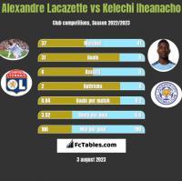 Alexandre Lacazette vs Kelechi Iheanacho h2h player stats