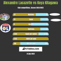 Alexandre Lacazette vs Koya Kitagawa h2h player stats