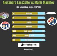 Alexandre Lacazette vs Mahir Madatov h2h player stats