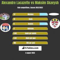 Alexandre Lacazette vs Maksim Skawysz h2h player stats