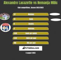 Alexandre Lacazette vs Nemanja Milic h2h player stats