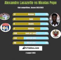 Alexandre Lacazette vs Nicolas Pepe h2h player stats