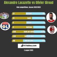 Alexandre Lacazette vs Olivier Giroud h2h player stats
