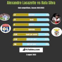 Alexandre Lacazette vs Rafa Silva h2h player stats