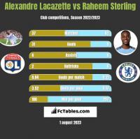 Alexandre Lacazette vs Raheem Sterling h2h player stats