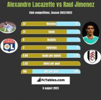 Alexandre Lacazette vs Raul Jimenez h2h player stats