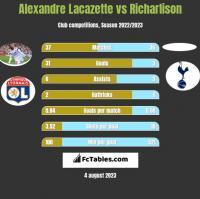 Alexandre Lacazette vs Richarlison h2h player stats