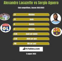 Alexandre Lacazette vs Sergio Aguero h2h player stats