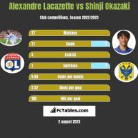 Alexandre Lacazette vs Shinji Okazaki h2h player stats