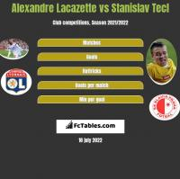 Alexandre Lacazette vs Stanislav Tecl h2h player stats