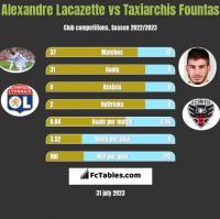 Alexandre Lacazette vs Taxiarchis Fountas h2h player stats