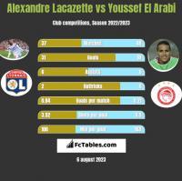 Alexandre Lacazette vs Youssef El Arabi h2h player stats