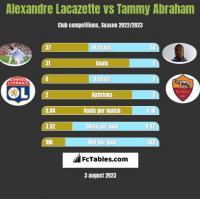 Alexandre Lacazette vs Tammy Abraham h2h player stats