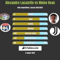 Alexandre Lacazette vs Moise Kean h2h player stats