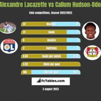 Alexandre Lacazette vs Callum Hudson-Odoi h2h player stats