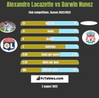 Alexandre Lacazette vs Darwin Nunez h2h player stats