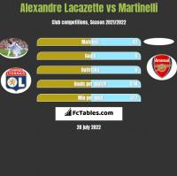 Alexandre Lacazette vs Martinelli h2h player stats