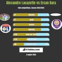 Alexandre Lacazette vs Ercan Kara h2h player stats