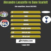 Alexandre Lacazette vs Dane Scarlett h2h player stats