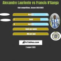 Alexandre Lauriente vs Francis N'Ganga h2h player stats