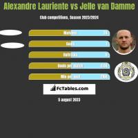 Alexandre Lauriente vs Jelle van Damme h2h player stats